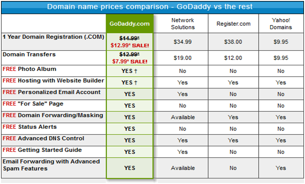 Sell your Unused Domain Name for profits_price comparison